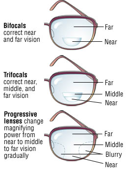 62b043e5c7 Bifocals allow the wearer to read through one area of the lens